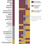 The @WSJ is the only news outlet on this list trusted across the political spectrum: http://t.co/TZlcynvCC5 http://t.co/qvUhPFd4ro