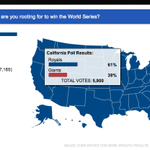 Nobody wants the Giants to win. Even California is rooting for the Royals! http://t.co/DxmW6J8Uf0 http://t.co/S3Zj5xZJCj
