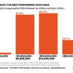 An interactive look at how much the best-performing CEOs are paid: http://t.co/GdezrHBxzD http://t.co/JACZ5JLGq6