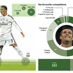 How can Liverpool stop Ronaldo? Breakdown of his scoring record at Real Madrid and Man Utd http://t.co/AVzwVRkWa0 http://t.co/Y2T1TvUcRm