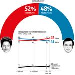 RT @folha_com: DATAFOLHA: Dilma continua com 52% dos votos válidos, e Aécio com 48%. http://t.co/vrpZRvS2xG http://t.co/cfLiLlJ1V9