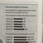RT @paddypower: I wasnt sure before, but I really do think this confirms that Cristiano Ronaldo has improved Real Madrid. http://t.co/fc8pNNun8Y