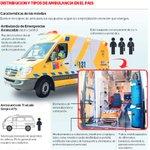 RT @latercera: Ambulancias de hospitales: el 53% presenta fallas o está inoperativa http://t.co/nDfDMGzcyT http://t.co/LsAi4Js6Sy