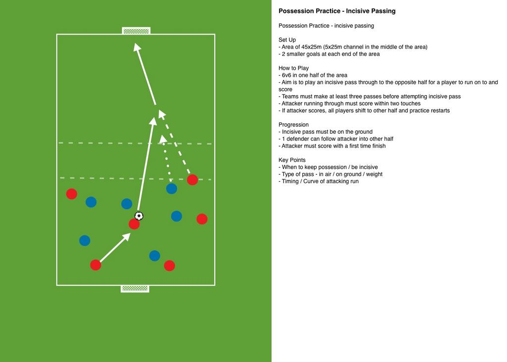 Coaches:Possession practice based on incisive passing. Create clever players to break defensive lines @CoachingFamily http://t.co/1rmo9H2CBD
