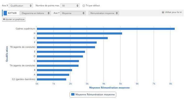 Transparence sur les salaires des agents sncf - Grille indiciaire cadre de sante paramedical ...
