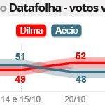 RT @g1: Dilma tem 52%, e Aécio, 48% dos votos válidos, diz pesquisa Datafolha http://t.co/7amhvgASzp #Eleições2014 #G1 http://t.co/WqhwIgj9PG