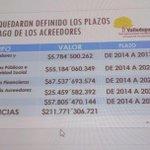 RT @IvanLuquezM: Acuerdo de Reestructuración de pasivos suscrito por @alcaldiavpar en marco de Ley 550. http://t.co/jvWhWFomyE
