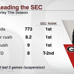 Even after missing the last two games, Todd Gurley STILL leads the SEC in most major rushing categories http://t.co/VQ3BEDldGt
