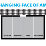 """RT @USATODAY: 49% say were """"better off"""" as USA diversifies; 25% say """"worse."""" What say you? http://t.co/jBzAH8I67T #changingface http://t.co/sTgyAC5kOD"""