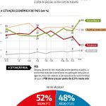 RT @Blogdofavre: Novo Datafolha hoje: Dilma 47% (+1), Aécio 43% (=). Válidos Dilma 52%, Aécio 48% http://t.co/AbnHJceRt9 http://t.co/ozJHpuLIdx
