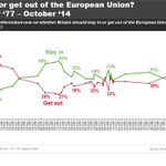 Support for staying in the EU is at its highest since 1991. New data out today @IpsosMORI http://t.co/4iBw5P9CFs