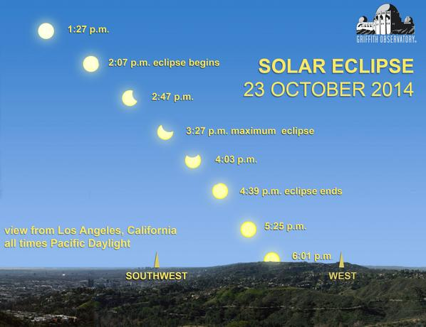 Great graphic from @GriffithObserv - clear afternoon for tomorrow's Partial Solar #Eclipse in #LA.  @NBCLA http://t.co/6as8t3qFJb
