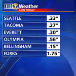 RT @MorganKIRO7: Rainfall amounts through 7 a.m. around #Seattle and Western Washington: http://t.co/cv7Dwzelc6