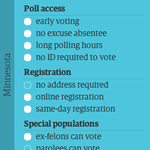 Is your state voter-friendly? #MN is voter-friendly in 7/10 categories ranked by @GuardianUS: http://t.co/0O8P9W0FLA http://t.co/VzlCmQ87c8