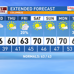 RT @wsyx6: WEATHER: Take a look at your extended forecast from Meteorologist @Danawsyx6 http://t.co/ucjarZJCiV