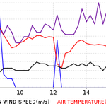 Yesterdays weather (21 October) recorded at Salle in north Norfolk as the last of hurricane Gonzalo passed by http://t.co/r0c0utMphg