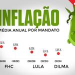 Aécio diz que a inflação está fora de controle no gov Dilma. Fora de controle tá a lingua dele. #QueroDilmaTreze http://t.co/EH9YCaGH62