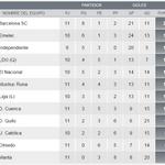 RT @marcadorec: #Emelec subió al segundo lugar de la tabla de posiciones a falta de un partido postergado http://t.co/10Buwhodaj http://t.co/dTepSQusYZ