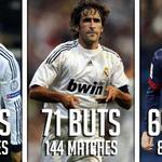 RT @Footballogue: [#LDCLiveCamp] Ronaldo se rapproche du record ! http://t.co/DwHK2oIuV3