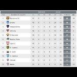 Así se encuentra la tabla de posiciones después del triunfo de @CSEmelec ante U. Católica por 5-2 http://t.co/8drIkHak4L