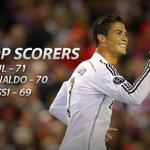 RT @SuperSportTV: Ronaldo moves one behind Raul and one above Messi in the UEFA Champions League top goal scorers. #SSFootball http://t.co/81s4Iu90Hq