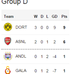 RT @BBCSport: Dortmund & #AFC meanwhile are looking comfortable in Group D after wins tonight... http://t.co/NvmzLTejIf #ANDvAFC http://t.co/FRttTxhtK4