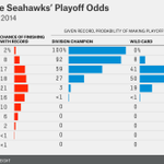 RT @ESPNNFL: Defending Super Bowl champion Seahawks are underdogs to make the playoffs via @FiveThirtyEight http://t.co/F3p50EaqBE http://t.co/Hqiu5Ey4N1