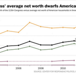 So, just how rich is Congress? Richer than you. http://t.co/tJfsxgycxB http://t.co/nJjVW2DY0H