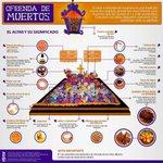 #DiaDeMuertos y el #significado del altar tradicional #Notimex http://t.co/L0NczmKQ63