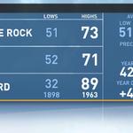 We hit 73 today in LR. Heres todays #ARWX Almanac-> http://t.co/nQnik8sTCC