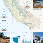 Free to read: 58% of California is in the exceptional drought category http://t.co/f9j4bW6n6q