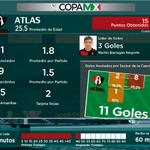 RT @LIGABancomerMX: #Min10 ATS 0 | 0 PUE Los números del @AtlasFC en la #CopaMX. Fueron el cuarto lugar general. http://t.co/BFPmbrY17k