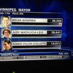 CTV calls Brian Bowman as the new mayor of #Winnipeg. #wpg14 #ctvwpg http://t.co/BwufgmPPlp