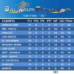 """""""Negriazules"""" y """"Eléctricos"""" van a la caza del líder, posiciones en la segunda etapa en #SerieA_Ec, con 3 aplazados. http://t.co/CYOyoTe1kZ"""