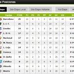 #DATOCLARO Con la victoria de Independiente del Valle, así quedó la tabla de la segunda etapa http://t.co/M0rptL5cXC