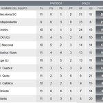 RT @marcadorec: ¡TABLA DE POSICIONES! @IDV_EC, con dos partidos por jugar, escolta a @BarcelonaSCweb. http://t.co/7m735r3Sui . http://t.co/C2vynGR7K0