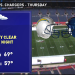 Weather still looks ideal for the Broncos tonight. #9WX #9news #cowx http://t.co/drCif7vsjw