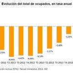 RT @es_INE: #EPA 3T2014 El empleo ha crecido en 274.000 personas en los 12 últimos meses. La variación anual es 1,59% #INE http://t.co/FulmfxmPcs