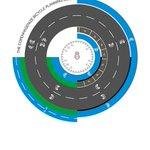 RT @BikeAdelaide: @YourFutureSA Proper road design depending on road purpose, speed, volume, etc #citizensjury http://t.co/lpCgVx4EwW