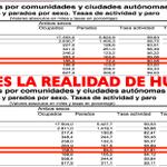 RT @HuelvaOpina: El desempleo sube y sube y sube... En una #Huelva maltratada y silenciosa. http://t.co/J2a4ZPSGEq