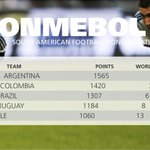 RANKING: No change in CONMEBOL top 5 as @Argentina & @FCFSeleccionCol stay 2nd&3rd in world - http://t.co/Q6RvMTQ5Ss