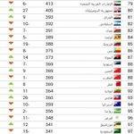 منتخبنا الوطني يتراجع سبع مراكز في تصنيف #فيفا لشهر اكتوبر ويصبح بالمركز 83 عالمياً 8 اسيوياً 9 عربياً 3 خليجياً http://t.co/qWHOwfcMNj