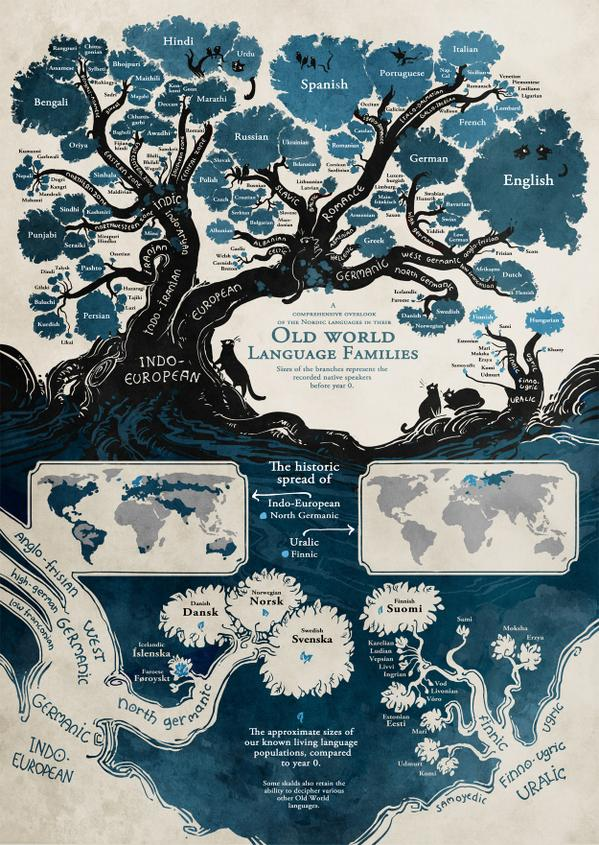What a beautiful #language tree: http://t.co/vVf2K1oRP8 http://t.co/692O7GDkWe