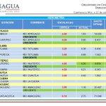 Hidrometría Nivel de ríos en Morelos, sin problema. http://t.co/PHwoJj871V