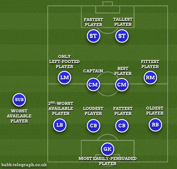 This graphic bears no relation to amateur football reality at all *massive cough* Via @FootballCliches @TeleFootball http://t.co/pugGoJeyr4