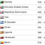 #ElSalvador aparece 82 en el ranking FIFA y décimo en CONCACAF. Bajó diez escaños a comparación a septiembre. http://t.co/Zh4AX0Vckm