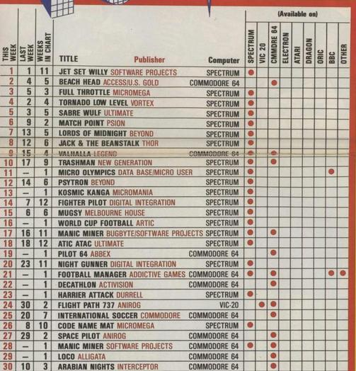 This UK top 30 games from exactly 30 years ago makes for some interesting reading. How many of these do you remember? http://t.co/qKQER4Jat9