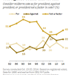 """32% of voters think of their midterm vote as a vote """"against"""" Obama http://t.co/VmTip0F2Se http://t.co/G1yAIYfcZ8"""