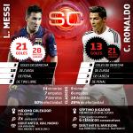 RT @PabloStecco: Sábado 12:50 ARG | 10:50 COL Real Madrid vs Barcelona en #ESPNMas y ESPN 3 ¿Quién llega mejor ? RT Messi, FAV Ronaldo http://t.co/MajAMlVmme