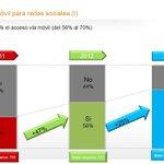 El uso del móvil para redes sociales sigue creciendo, vía #IABestudioRRSS @IAB_Spain http://t.co/Cjm0Wm0wXE